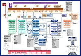 Project Management Charts Enterprise Project Management