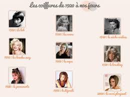 Coiffures Années 20 30 à Aujourdhui Coupes Femmes
