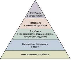 Реферат Потребности и условия жизни людей com Банк  Потребности и условия жизни людей