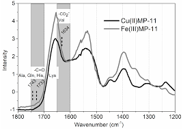 Molecules Free Full Text Structure And Catalysis Of Fe Iii