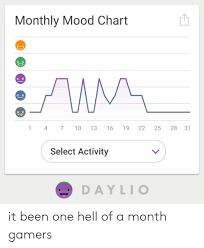 Monthly Mood Chart Xx 16 4 7 10 22 25 28 31 13 19 Select