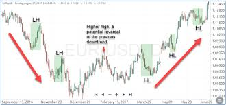 Best Forex Trading Charts How To Find The Best Forex Trading Strategy For You