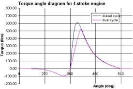 what is the advantage of a six stroke engine over a four stroke and brake power torque × angular velocity so here it is also proved that power developed in six stroke engines is higher enough