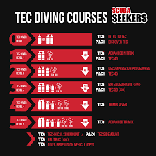 Decompression Chart Tec 2 Technical Training In Dahab Scuba Seekers