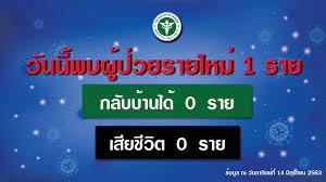 รัฐบาลไทย-ข่าวทำเนียบรัฐบาล-รายงานข่าวกรณีโรคติดเชื้อไวรัสโคโรนา  2019(COVID-19) ประจำวันที่ 14 มิถุนายน 2563