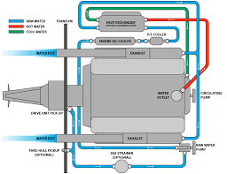 marine closed cooling systems marine half closed cooling system