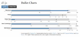 Bullet Chart Ticks Labels In D3 Js Stack Overflow