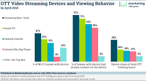 Mainstream Charts The State Of Ott Video Mainstream As Streaming Devices