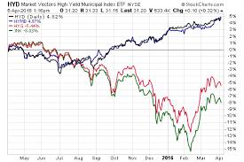 Municipal Bond Yields Chart High Yield Muni Etfs Beating Junk Bond Etfs Etf Com