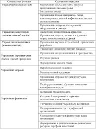 Функции управления Содержание специальных функций управления Р Реферат