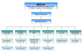 Organization Chart Meecon