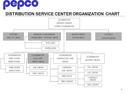 1 Pepco Emergency Restoration Organization 2 Storm