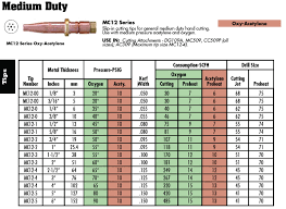 Oxy Acetylene Cutting Torch Tip Size Chart Oxy Acetylene Cutting Torch Settings Chart