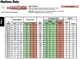 Oxy Acetylene Cutting Torch Settings Chart
