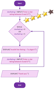 Validation Flow Chart Flowchart To Python Code Star Rating Validation 101
