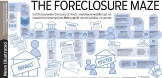 Floridas Foreclosure Process Final Newspagedesigner