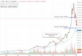 Usd To Rub Exchange Rate Coinbase S Basic Buying Platform