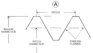 Pursuing Pitch Diameter 2014 06 02 Quality Magazine