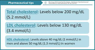 Total Cholesterol Chart Cholesterol Levels Chart