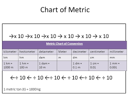 Mm To Cm To M Chart Metric Units Of Measurement Ppt Video Online Download
