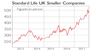 Standard Life Share Price Chart Where To Find The Hottest Growth Stocks Moneyweek