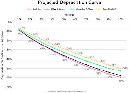 Car Depreciation Chart By Model Tesla Model 3 To Have Best In Class Depreciation Report