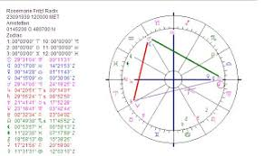 Couple Birth Chart Astropost Famous Couple Josef And Rosemarie Fritzl