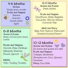 9 Month Baby Weight Gain Food Chart Indian Baby Food Chart 6 To 12 Months With 45 Recipes