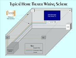 home theatre wiring diagram also home theater wiring diagrams search sony home theater wiring diagram home theatre wiring diagram plus home theater wiring schematic samsung home theater wiring diagram