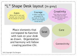 office feng shui layout. Office Desk Feng Shui. Shui With A Twist Of Lime - Great Layout For