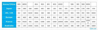 Us Size Chart Vs Uk Bra Size Chart Conversion Uk Us Euro Asia Ilekh