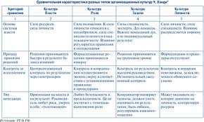 Классификация организационной культуры По мнению Ч Хэнди в одной организации в процессе ее эволюции можно проследить все четыре типа организационной культуры на стадии становления организации