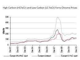 Chromium Prices Chart Ferro Chrome Archives Steel Aluminum Copper Stainless