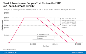 Eitc 2017 Chart Understanding The Marriage Penalty And Marriage Bonus Tax