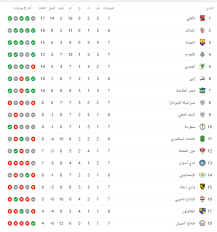 جدول ترتيب الدوري المصري الممتاز الحالي والكامل لموسم 2020/2021 ، يتم التحديث فورًا عقب كل مباراة. ترتيب الدوري المصري 2021 الأهلي يتصدر والزمالك وصيفا اليوم السابع