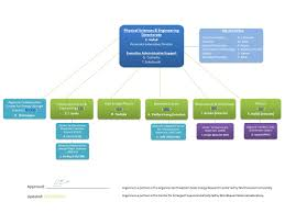 Physical Sciences And Engineering Pse Organizational Chart