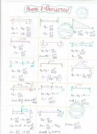 What Is Slope And Deflection In Beams Quora