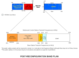 800 Mhz Spectrum Federal Communications Commission