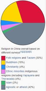 Religion In China Percentage Chart Christianity In China Today Jesuits In China