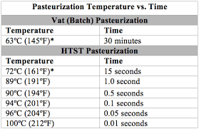 Pasteurization Units Chart Types Of Pasteurization Choosing A Method Zwirner Equipment