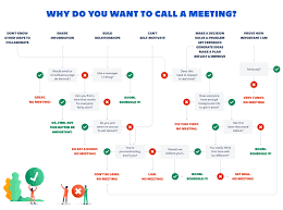 Running Effective Meetings A Guide For Humans Work Life