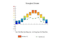 Climate Charts Climate Of China