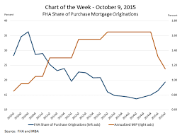 Chart Fha Mortgage Insurance Boom In The Works Housingwire