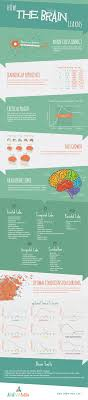 Child Development Milestones Chart 0 6 Years Brain Development Of Children From 0 6 Years Facts Every