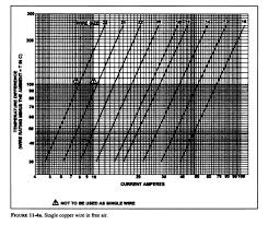 Formula Between Wire Size And Current Electrical