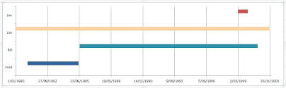 Enter Image Description Here Timeline Diagram Excel Gantt Chart 2010 ...