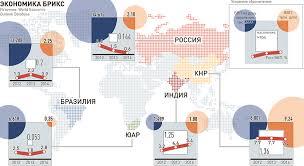 Экономика стран БРИКС Личный финансовый университет Экономика стран БРИКС