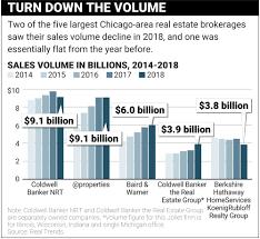 Flat Housing Market Hits Brokerage Sales Volumes