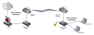 extending the lan a wireless mesh link cisco meraki to the wired interface to allow that repeater to serve those clients as a bridge the following figure details the extended lan scenario described