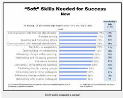 Soft Skills Resume Sample Resume Soft Skills Trainer Thank You